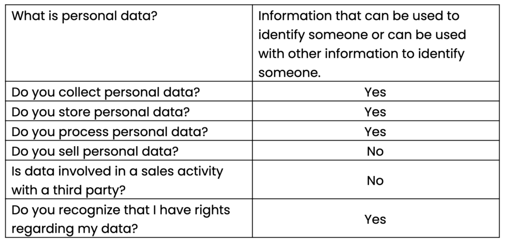 Data privacy questions and answers